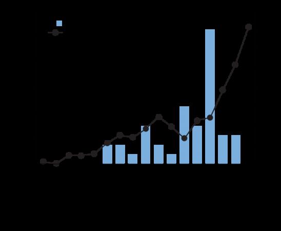 zika, graph