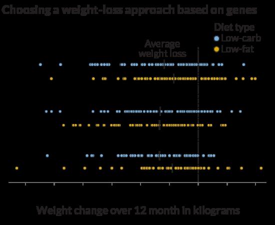 052618_genetictesting_diet-graph_730.png
