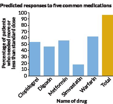 052618_genetictesting_drug-graph_.png
