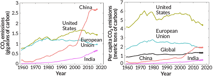 120618_lh_carbon-emissions_graph_inline_730_rev.png