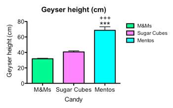 Geyser height graph