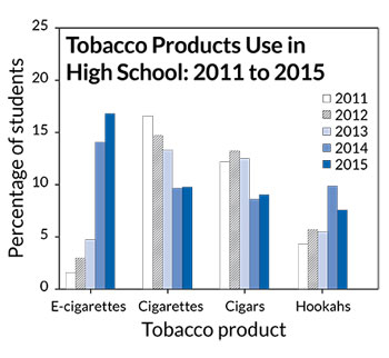 tobacco in high school