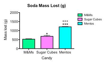 soda mass graph