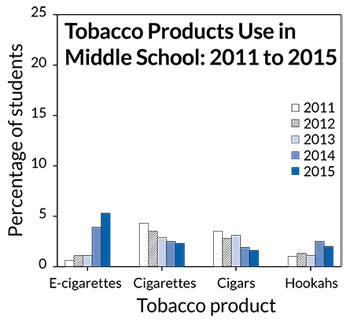 tobacco in middle school