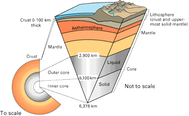 explainer: earth — layer by layer | science news for students  science news for students
