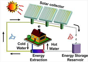 375_LEM_solar_storage_system.png