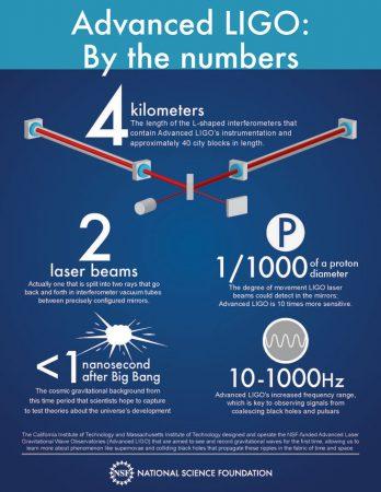 LIGO infographic