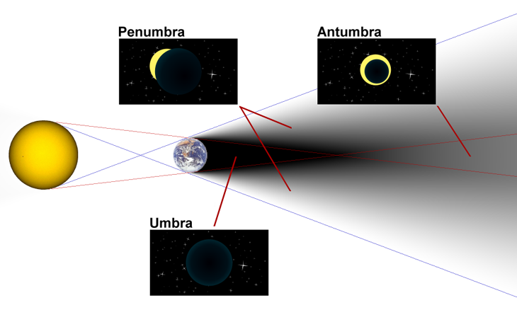 730_Diagram_of_umbra,_penumbra_&_antumbra.png