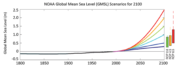 730_NOAA_global_sea_level_rise_graph.png