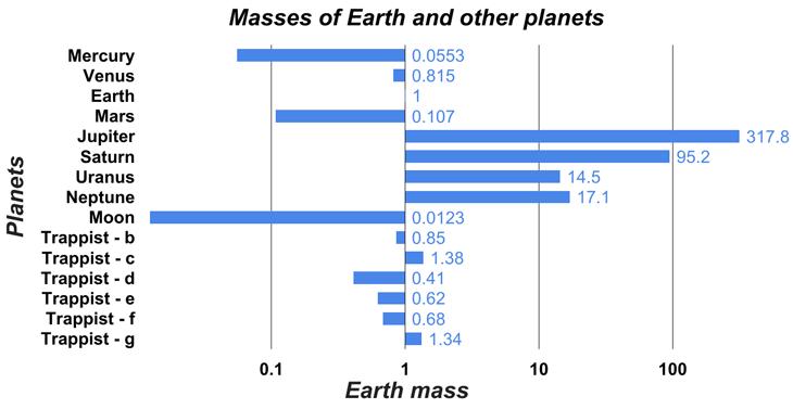 730_Sol_vs_TRAPPIST_graph.png