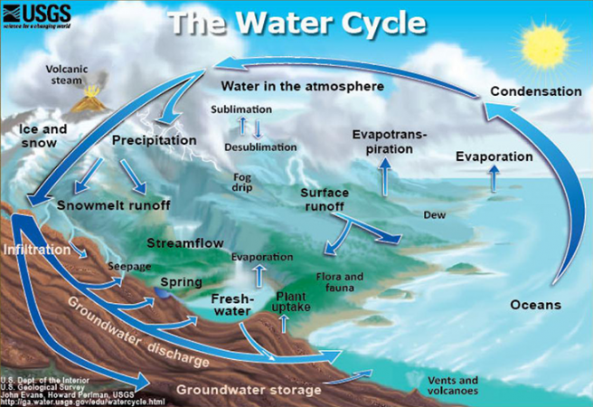 730_USGS_water_cycle.png