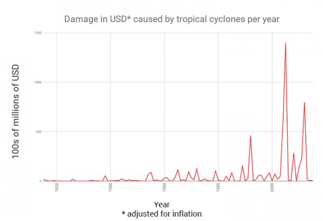 730_hurricane_damage_100_million_rev.png