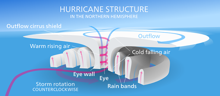 730_hurricane_structure.png