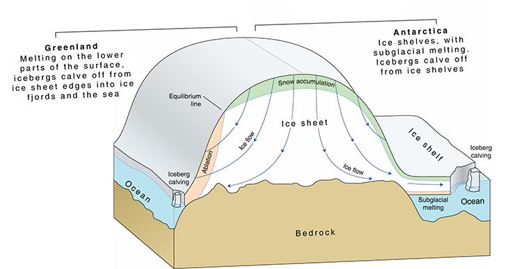 730_icesheet_formation_greenland_antarctica.png