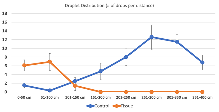 graph showing how droplets distributed along the tarp with and without a tissue present