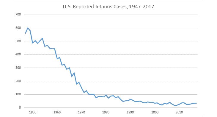 730_tetanus-chart_CDC.png