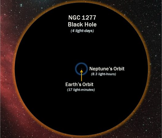 The heart of a galaxy called NGC 1277 contains a black hole recently discovered to be far larger than expected. If this black hole were at the center of our solar system, its event horizon would extend 11 times farther than Neptune's orbit. Credit: D. Benningfield/K. Gebhardt/StarDate