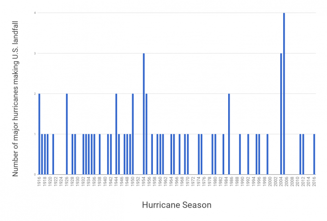 US hurricane landfall chart.png