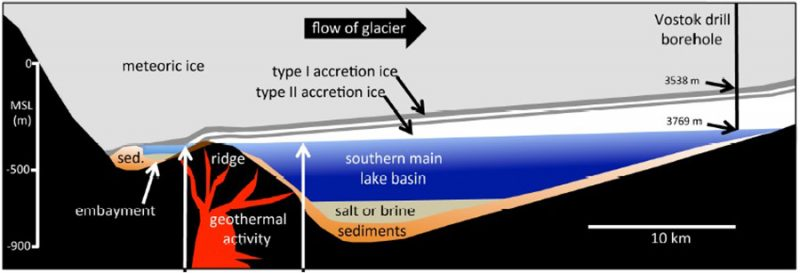"""A cross section of Antarctica's Lake Vostok, capped by a flowing glacier that is 3,700 meters thick. As the glacier moves over the buried lake, water from the lake gradually freezes onto the underside of the ice. Scientists have discovered two types of this so-called """"accretion ice."""" One type contains a few bits of clay and dirt, and the other appears entirely clean. A team led by Scott Rogers analyzed some of this ice. It found DNA from a wide range of microbes and even animals. Some of these organisms may still live near volcanic hot water (geothermal) vents on one edge of the lake. Lake Vostok sits hundreds of kilometers from the coast of Antarctica. But as the bar on the left shows its bottom is 900 meters below sea level. Credit: S. Rogers, Bowling Green St. Univ."""