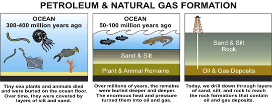 This graphic shows how the oil and natural gas we extract for use today began forming hundreds of millions of years ago. Credit: U.S. Energy Information Administration