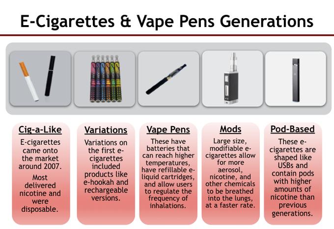 e-cig generations