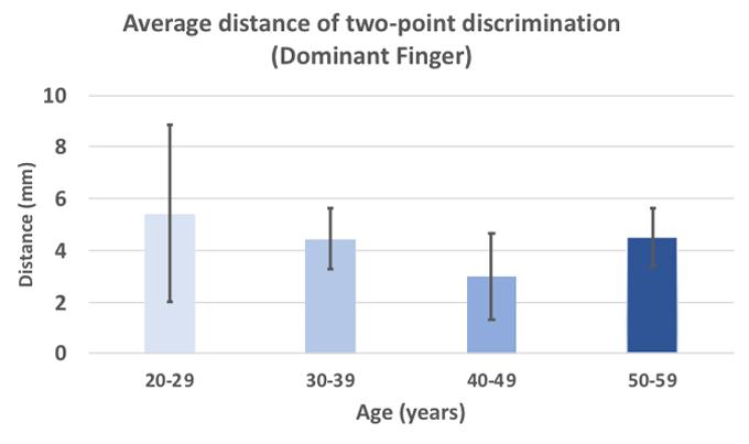 age graph