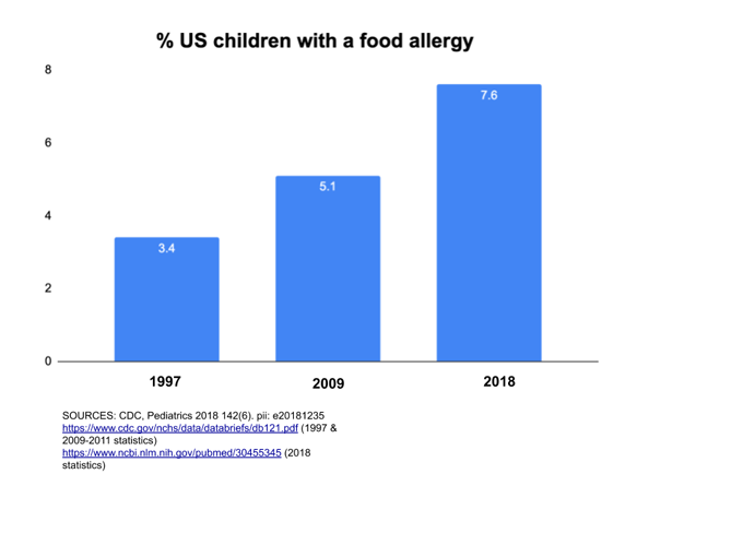 food allergy graph