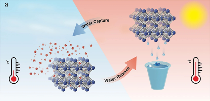 an illustration showing how humidity is absorbed from the air by MOFs and then released at higher temperatures