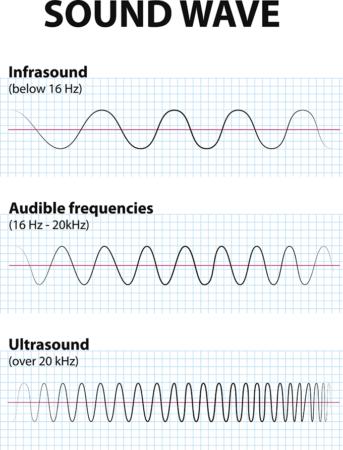 an illustration of different kinds of soundwaves