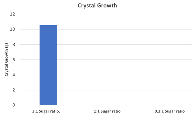 a graph showing crystal growth for each ratio