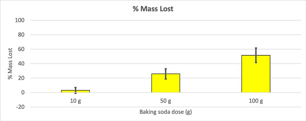 a graph showing the percentage of mass lost at each baking soda dose
