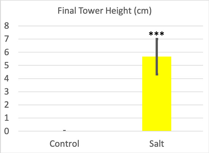 a graph showing tower heights of ice towers