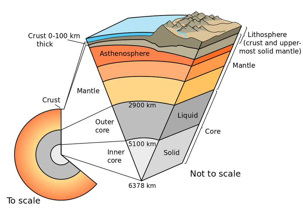 a diagram showing the layers of the Earth
