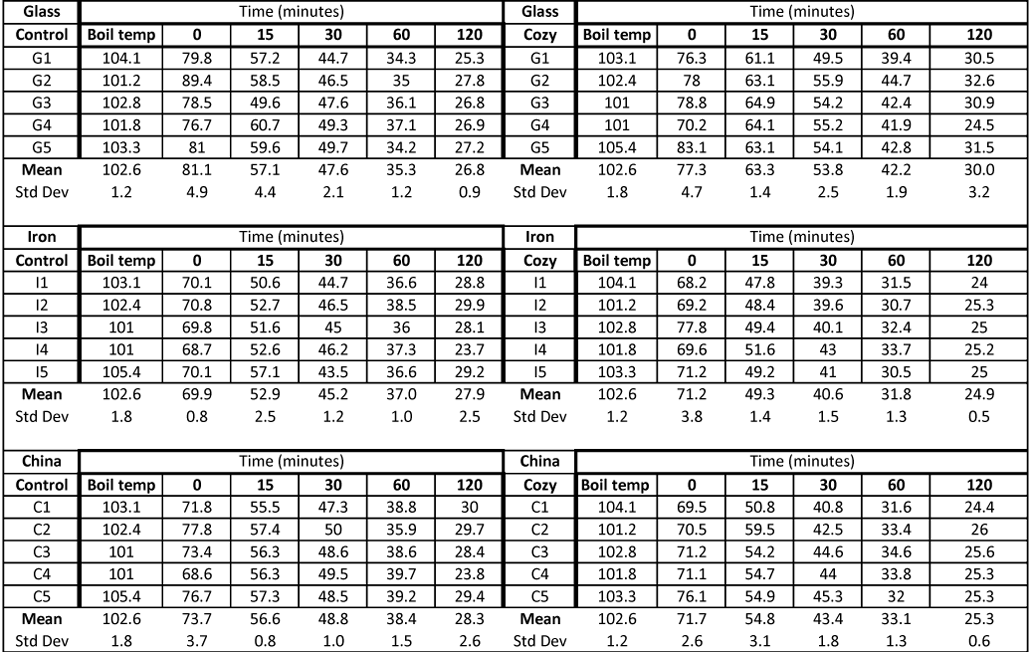 data table from the teapot experiments