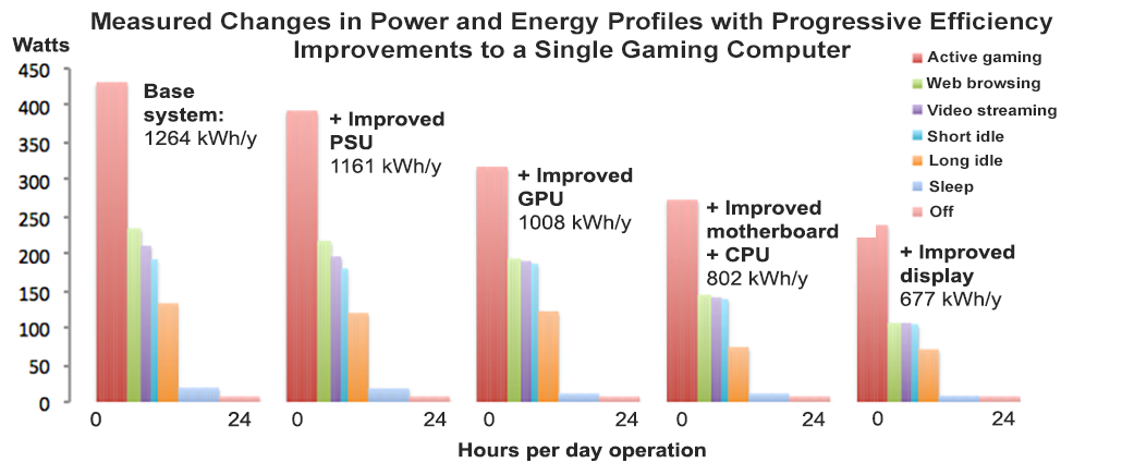 a chart showing how more efficient parts led to a drop in computer energy consumption