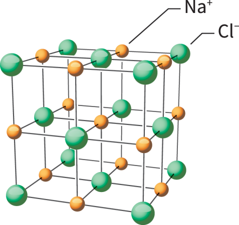 the lattice structure of table salt held together by ionic bonds