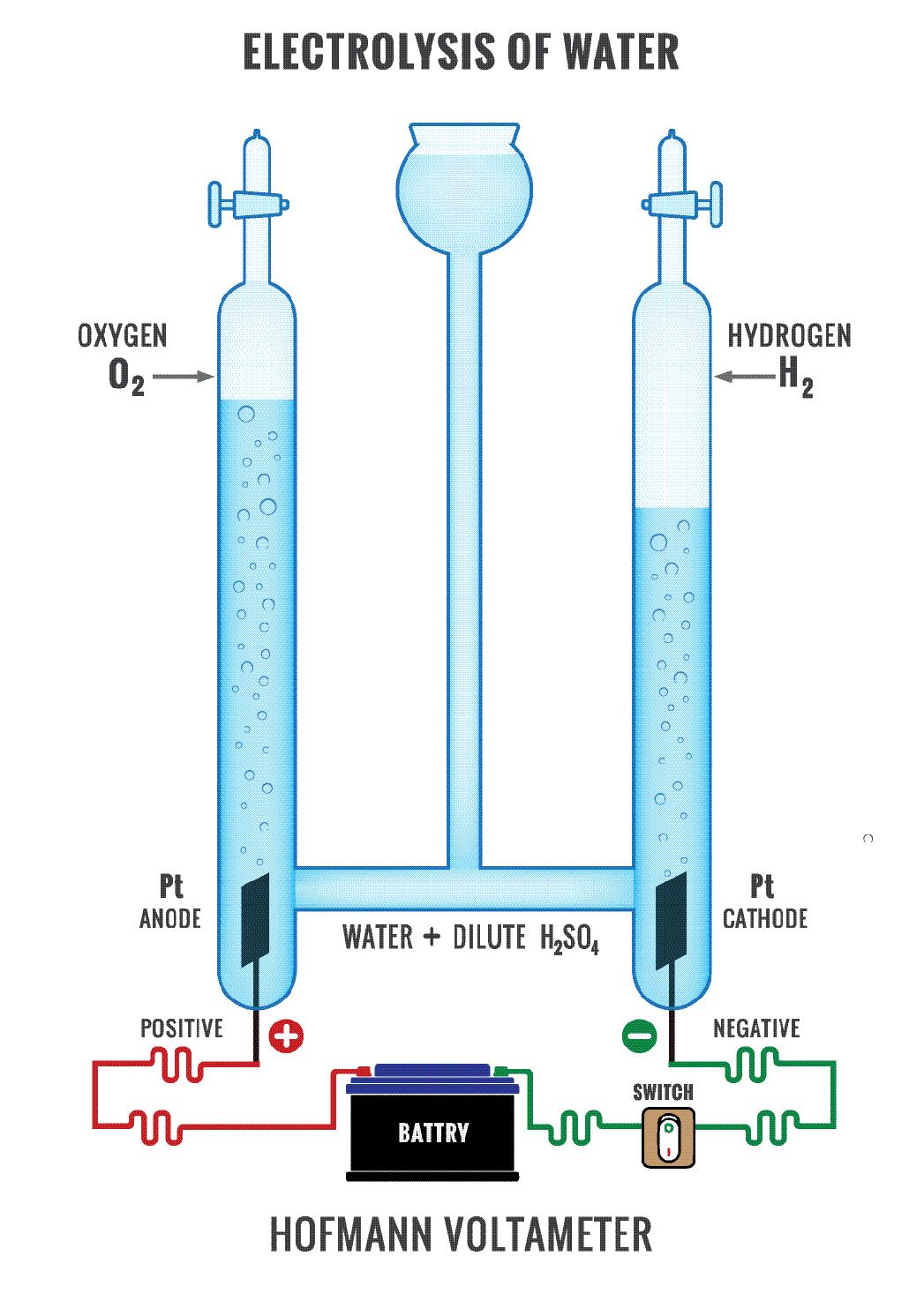 a diagram showing electrolysis