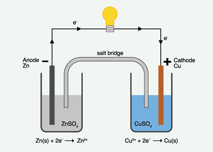 a diagram of a Galvanic Cell